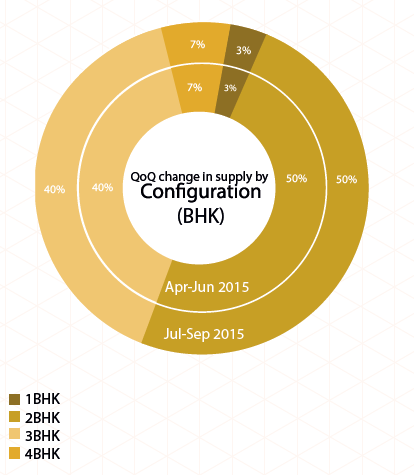 Bangalore Insite Report Jul-Sep 2015 supply BHK