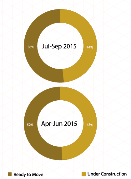 Bangalore Insite Report Jul-Sep 2015 supply Budget ready vs under construction