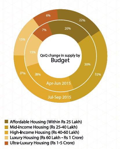 Bangalore Insite Report Jul-Sep 2015 supply Budget