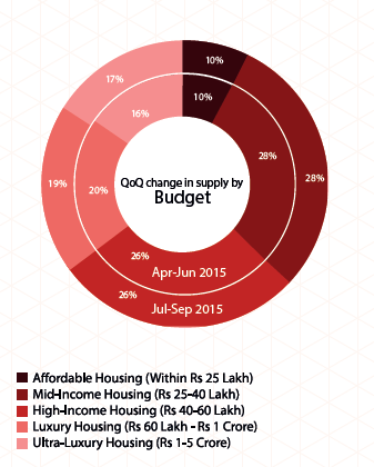 Chennai Insite Report Jul-Sep 2015 supply budget