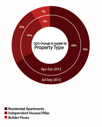 Chennai Insite Report Jul-Sep 2015 supply property type