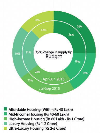 Delhi Supply by budget_Jul-Sep 2015