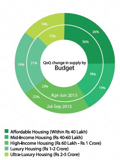 Delhi Supply by budget_Jul-Sep 2015