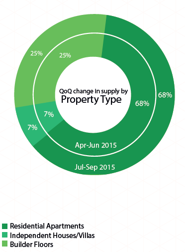 Delhi Supply by property type_Jul-Sep 2015