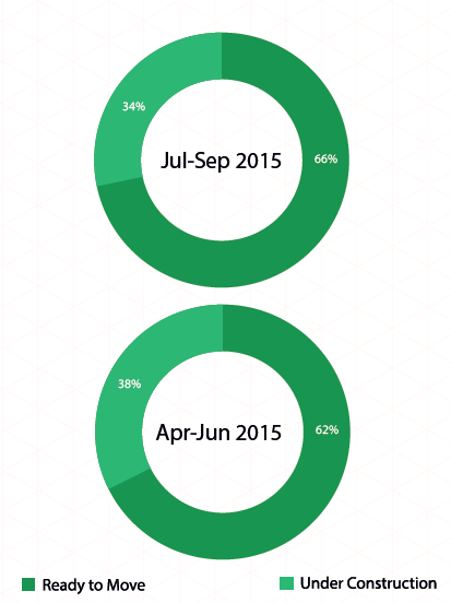 Delhi Supply by status of construction_Jul-Sep 2015