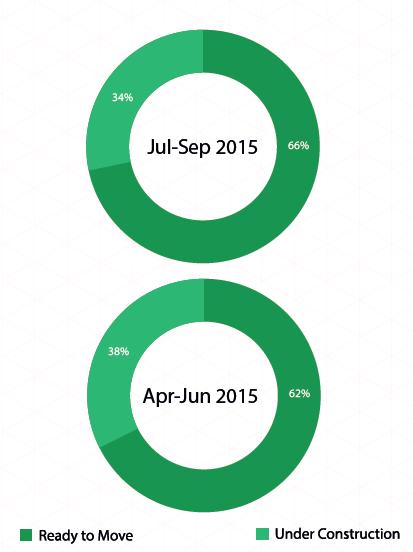 Delhi Supply by status of construction_Jul-Sep 2015