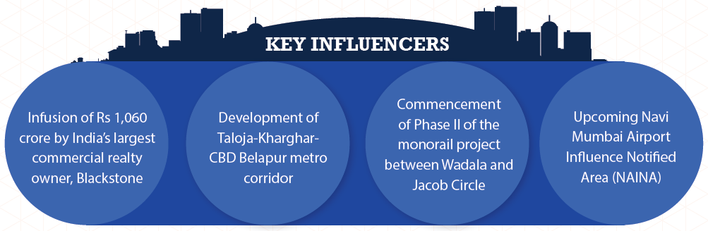 Key Influencers in Mumbai_Jul-Sep 2015