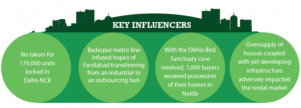 Key influencers in Delhi NCR_Jul-Sep 2015