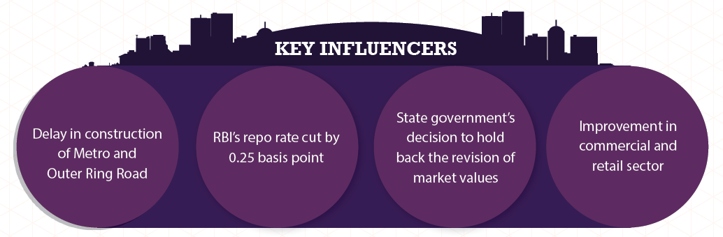 Key influencers in Hyderabad_Jul-Sep 2015