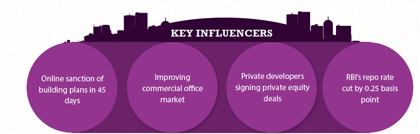 Kolkata Insite Report-Jul-Sep 2015 key influencers
