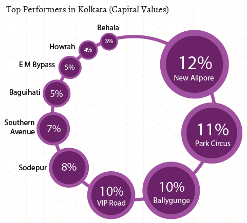 Kolkata Insite Report-Jul-Sep 2015 top performers capital