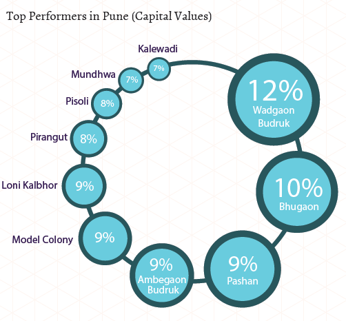 Pune Insite Report Jul-Sep 2015.PNG Top Performers Capital