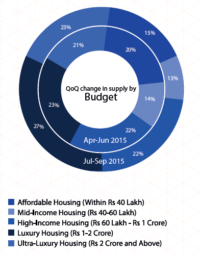 Supply by budget in Mumbai_Jul-Sep 2015