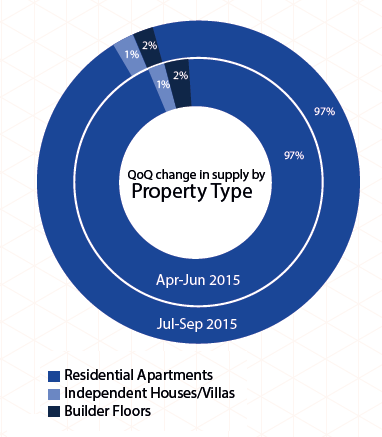 Supply by property type in Mumbai_Jul-Sep 2015