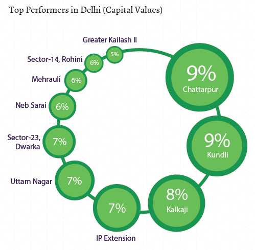 Top performers in Delhi_Capital Values_Jul-Sep 2015