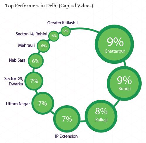 Top performers in Delhi_Capital Values_Jul-Sep 2015