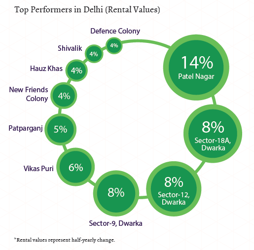 Top performers in Delhi_Rental Values_Jul-Sep 2015
