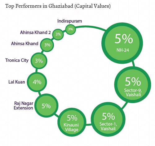 Top performers in Ghaziabad_Capital Values_Jul-Sep 2015
