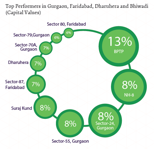 Top performers in Gurgaon, Faridabad, Bhiwadi, Dharuhera_Capital Values_Jul-Sep 2015