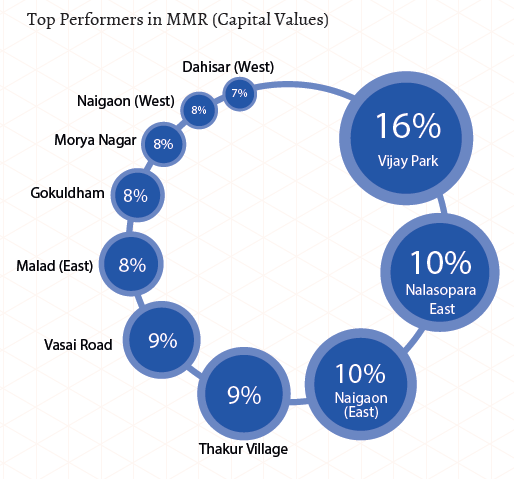 Top performers in MMR_Capital Values_Jul-Sep 2015