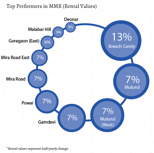 Top performers in MMR_Rental Values_Jul-Sep 2015