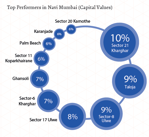 Top performers in Navi Mumbai_Capital Values_Jul-Sep 2015