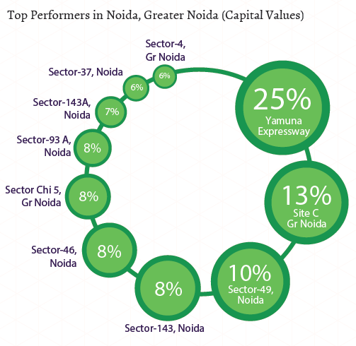 Top performers in Noida_Greater Noida_Capital Values_Jul-Sep 2015