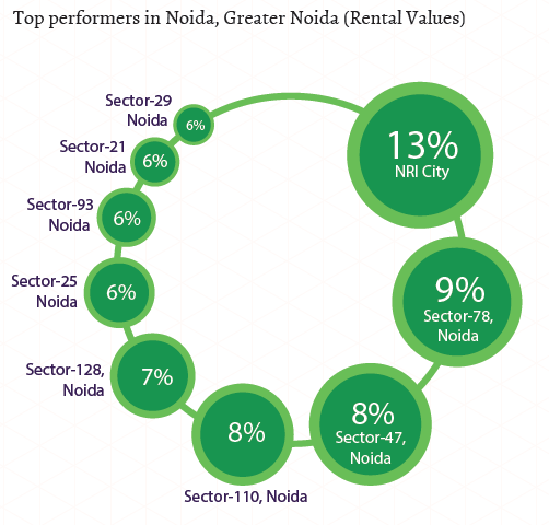 Top performers in Noida_Greater Noida_Rental Values_Jul-Sep 2015