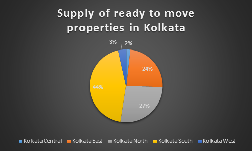 ready properties in Kolkata