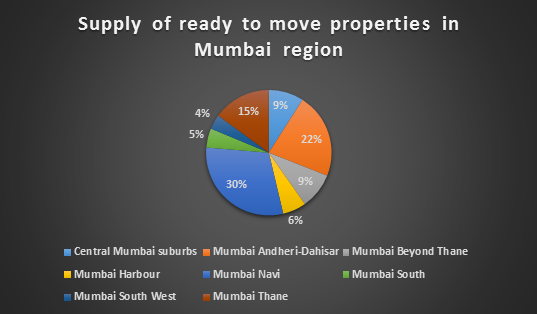 ready properties in Mumbai