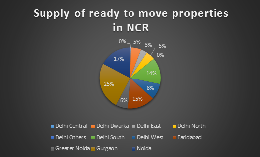 ready properties in NCR