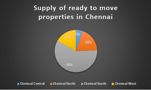 ready properties in chennai