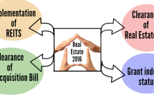 Challenges real estate sector needs to address in 2016