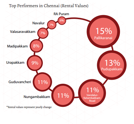 Chennai_top performers_rent