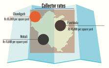 Collector rates in Chandigarh Mohali and Panchkula