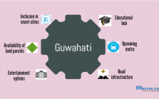 Guwahati real estate at par with other Tier II cities