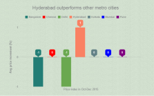 Hyderabad outperforms other cities