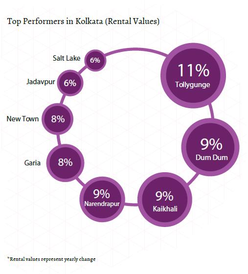 Kolkata_top perfomrers_rent