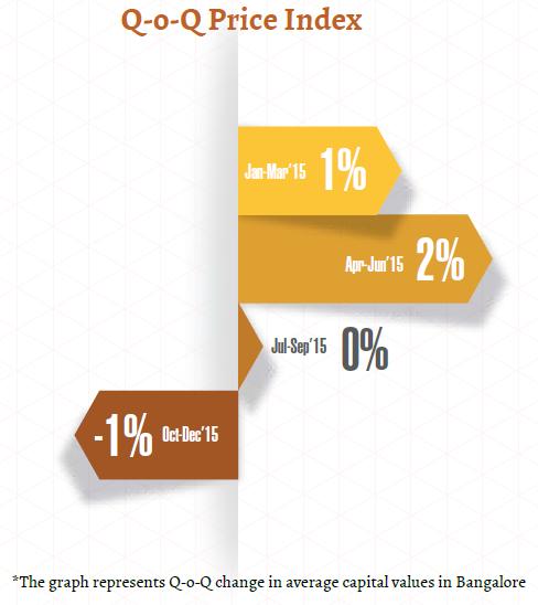 Price Index_Bangalore Insite Report_Oct-Dec 2015
