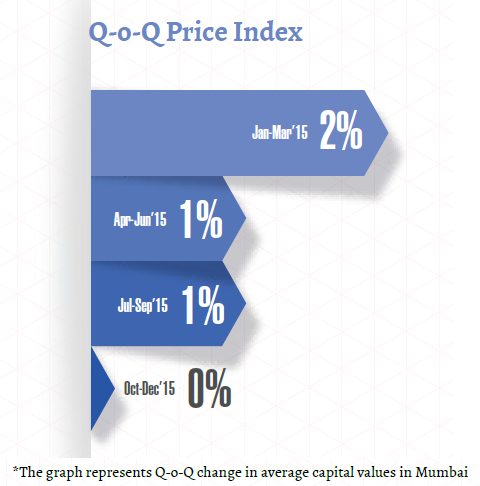 Price index_Mumbai Insite Report_Oct-Dec 2015