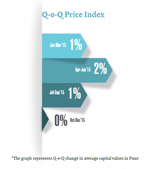 Quarterly price change_Pune_Oct-Dec 2015