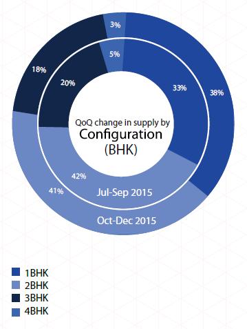 Supply by BHK_Mumbai Insite Report Oct-Dec 2015