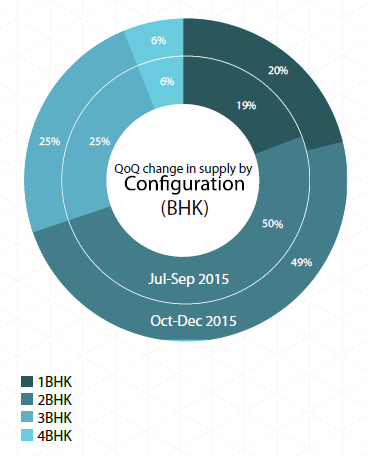 Supply by BHK_Pune Insite Report Oct-Dec 2015