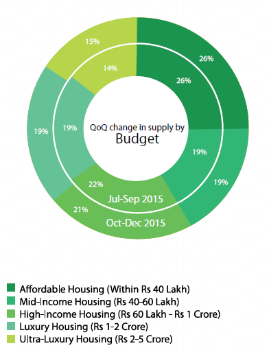 Supply by budget_DElhi NCR Insite Report Oct-Dec 2015