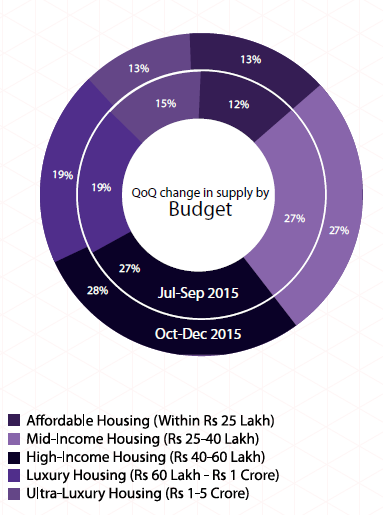 Supply by budget_Hyderabad Insite Report Oct-Dec 2015
