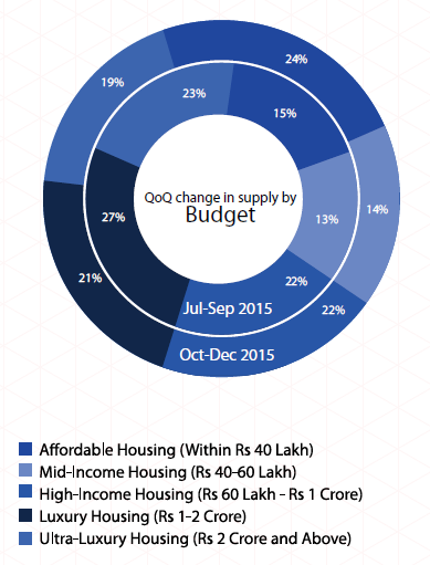 Supply by budget_Mumbai Insite Report Oct-Dec 2015
