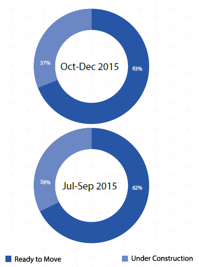 Supply by construction status_Mumbai Insite Report Oct-Dec 2015