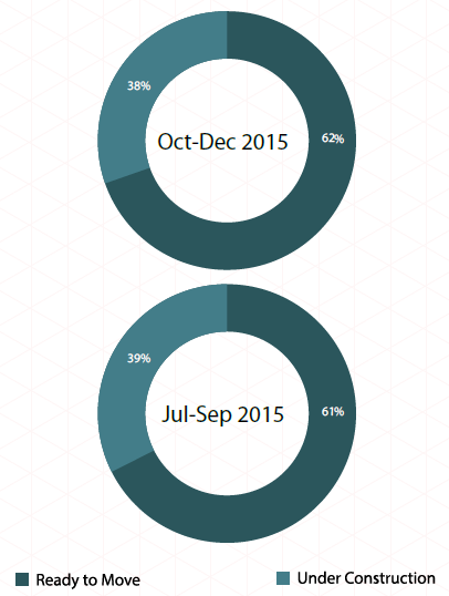 Supply by construction status_Pune Insite Report Oct-Dec 2015