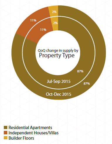 Supply by property type_Bangalore Insite Report Oct-Dec 2015