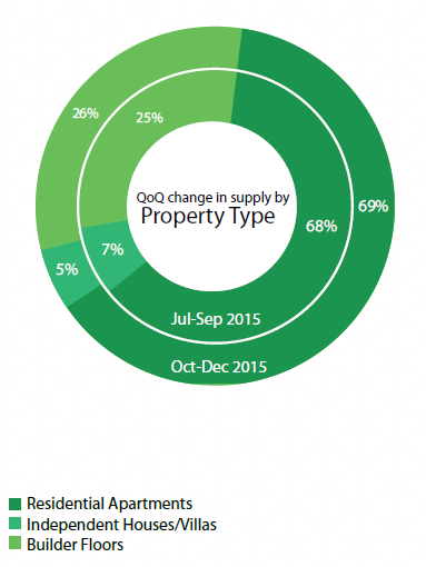 Supply by property type_DElhi NCR Insite Report Oct-Dec 2015